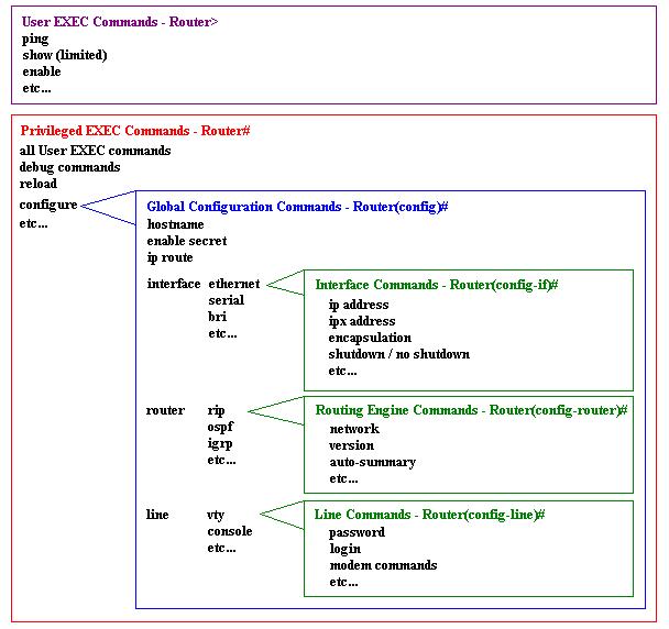 Cisco IOS Command Line Interface Tutorial – gsoftlabs